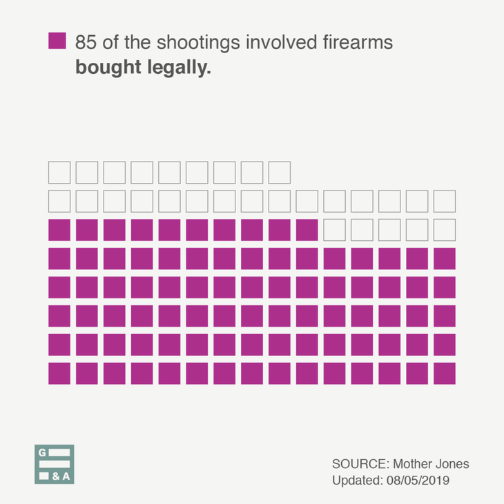 Seventy-four percent of the shootings involved firearms bought legally.