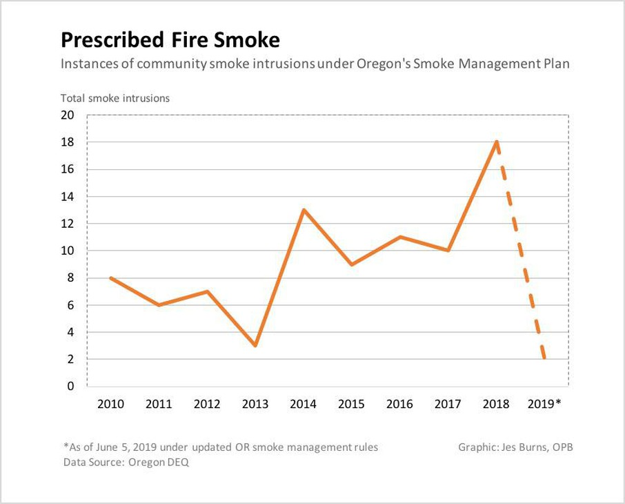 Prescribed fire smoke intrusions before and after Oregon's new smoke management rules took effect.