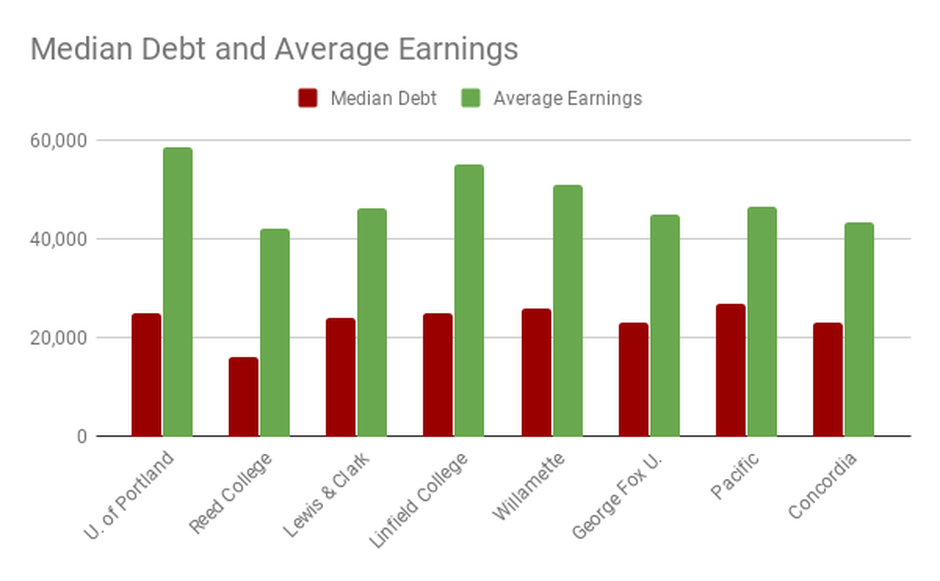 University of Portland and Linfield College boast the highest median earnings for recent graduates of Oregon's larger private colleges, while Reed College claims the lowest student debt loads.